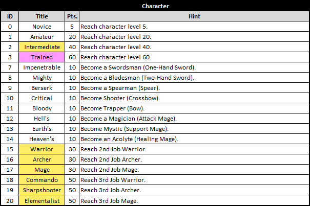 Asda 2 Titles List - Character Category