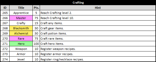 Asda 2 Titles List - Crafting Category