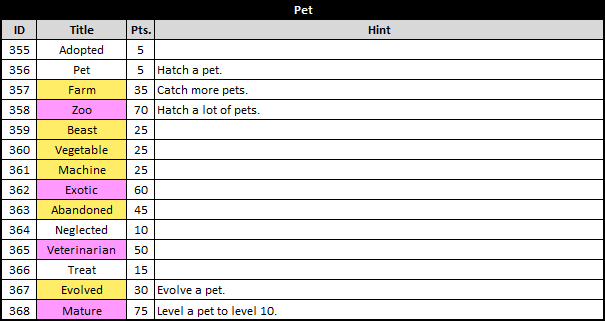 Asda 2 Titles List - Pet Category