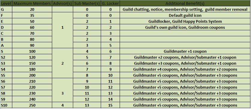 guild levels: